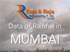 Mumbai Monsoon Rainfall Data 15 June 2020